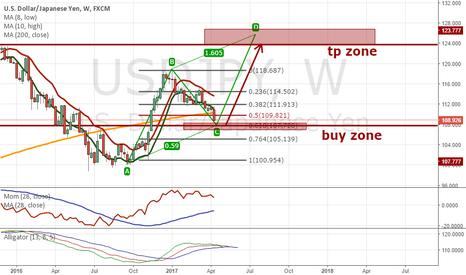 USDJPY: Be prepared for a HUGE rise in UJ till 123-125 area