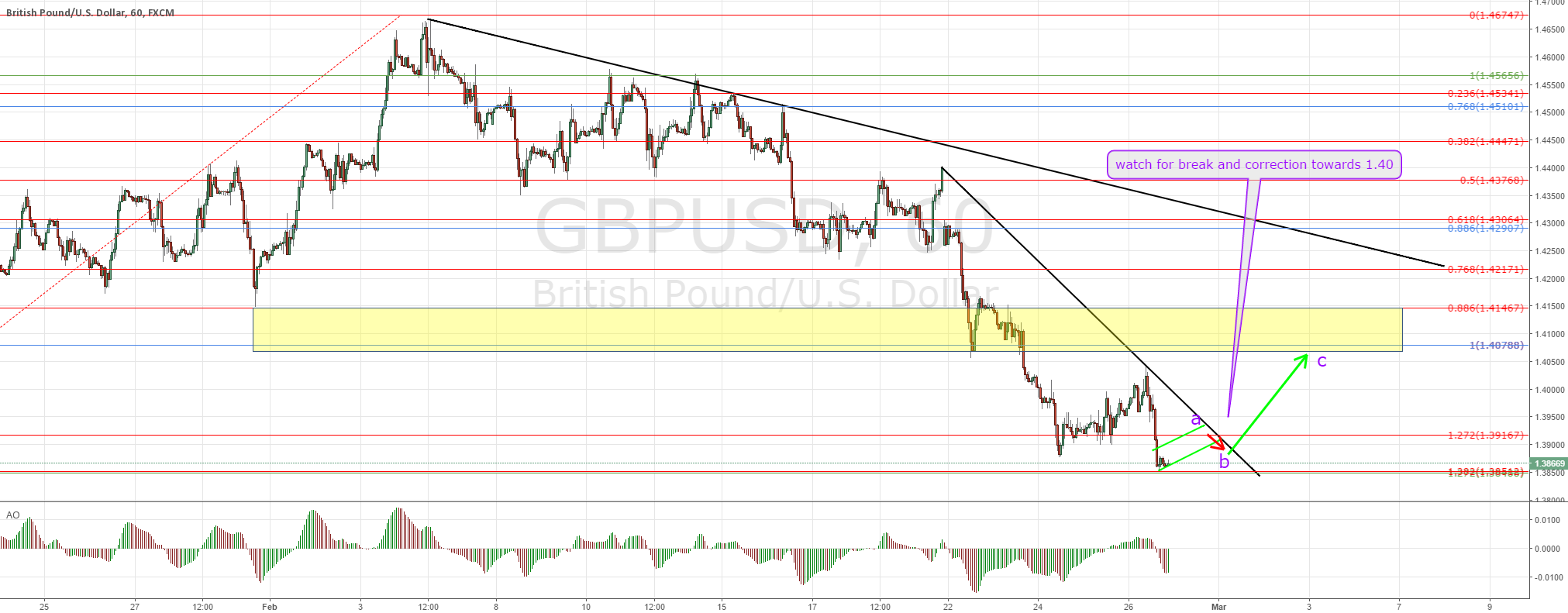 GBPUSD possible short term buy