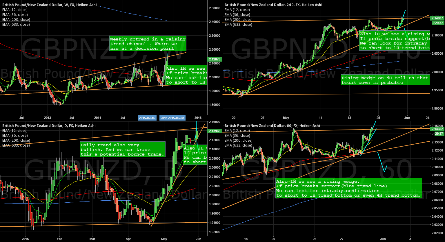 GBPNZD at a decision point break up or bounce back