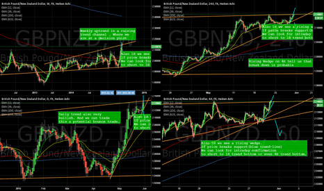 GBPNZD: GBPNZD at a decision point break up or bounce back