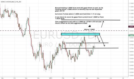 EURUSD: Eurusd seems a sell to cover its gape
