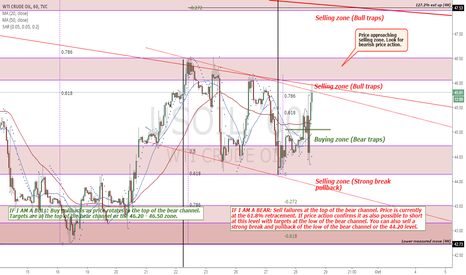 USOIL: Price approaching selling zone. Look for bearish price action.