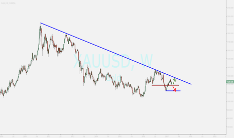 XAUUSD: gold ...overview