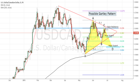 USDCAD: SHORT on USDCAD (need more confirmation)