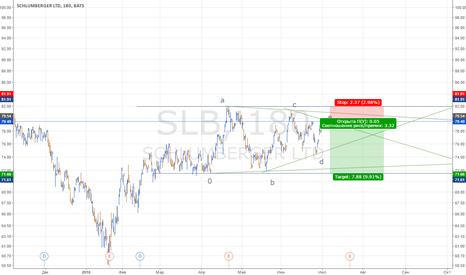 SLB: Треугольник на акциях Schlumberger