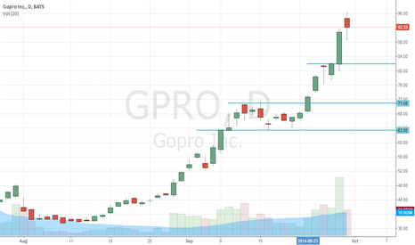 GPRO: GoPro Inc (NASDAQ:GPRO) Ready To Go Down Big