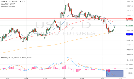 US1!: US T-bond future ,daily chart,bullish