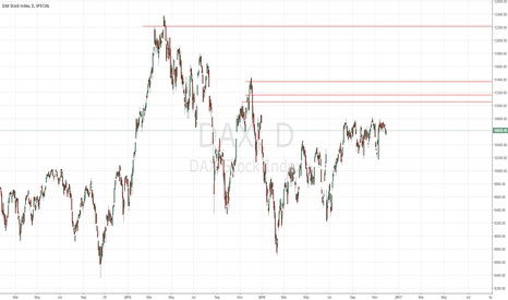 DAX: 3 Levels to scalp countertrend