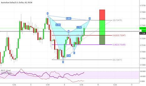 AUDUSD: Bearish Bat on Daily structure