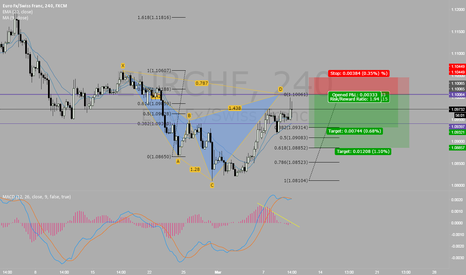 EURCHF: potential bearish cypher? EUR/CHF