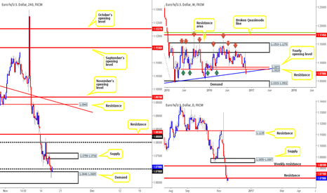 EURUSD: Our thoughts on the EUR – anyone seeing different?