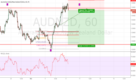 AUDNZD: Short on AUDNDZ