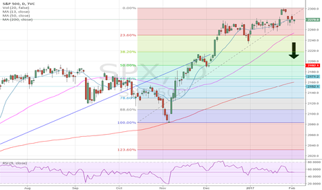 SPX: index heating up for a correction