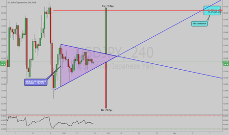 USDJPY: USDJPY: A VALID SYMMETRICAL TRIANGLE ON 4 HOUR !!!