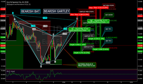 EURJPY: EURJPY - 60M BEARISH BAT - BEARISH GARTLEY - ADVANCED PATTERNS