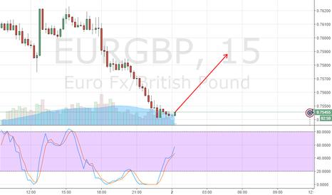 EURGBP: краткосрок
