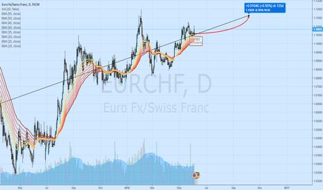 EURCHF: Long postion on EUR/CHF