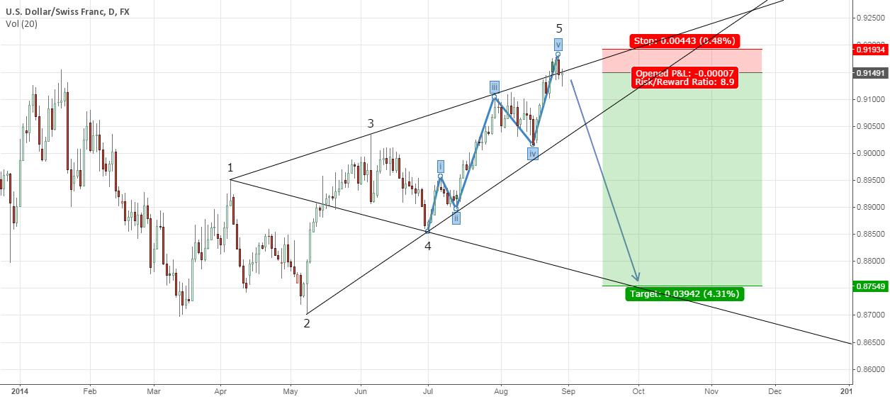 Bearish Elliott waves & Wolfe Waves structure on USD/CHF