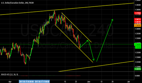 USDCAD: Some more down side to this