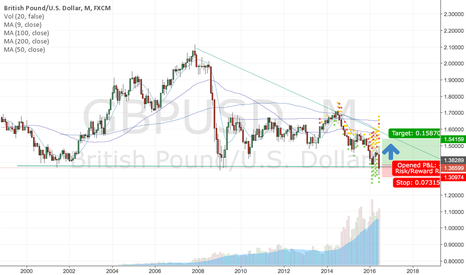 GBPUSD: long term gbp/usd