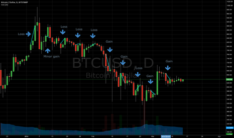 BTCUSD: Bitcoins: Sell Friday and Buy Sunday