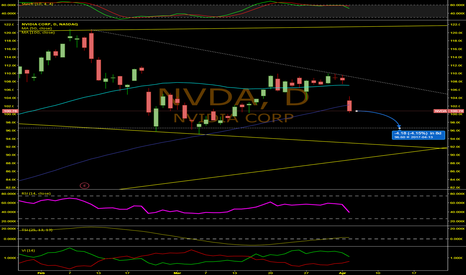 NVDA: Sell NVIDIA Now!