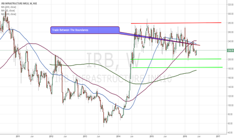 IRB: IRB Infrastructure - Technical Analysis - 5/12/2016