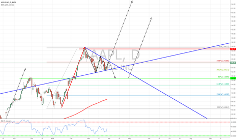 AAPL: AAPL - potential scenarios LONG OR SHORT?
