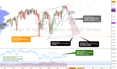 US30: Dow Jones Industrial Average: Terminal pattern spotted