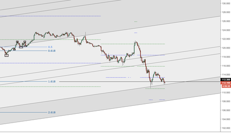 USDJPY: Long UJ test