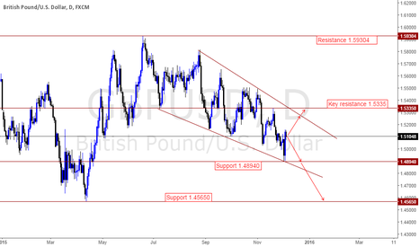 GBPUSD: Initial outlook for this week is neutral