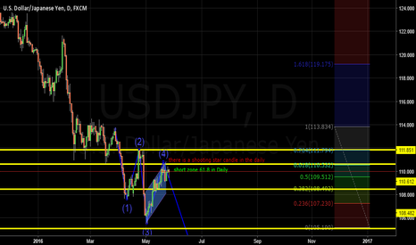USDJPY: USD/JPY Daily