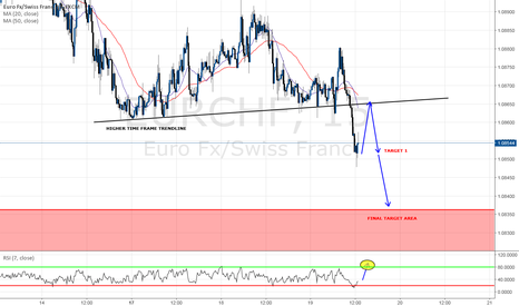 EURCHF: SHORT OPPORTUNITY WITH TRENDLINE RETEST