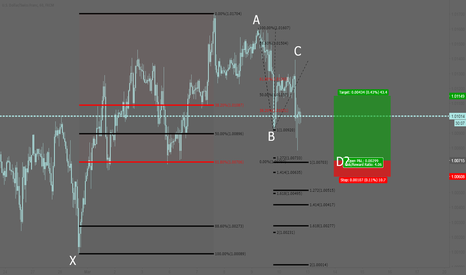 USDCHF: USDCHF: Bullish AB=CD pattern