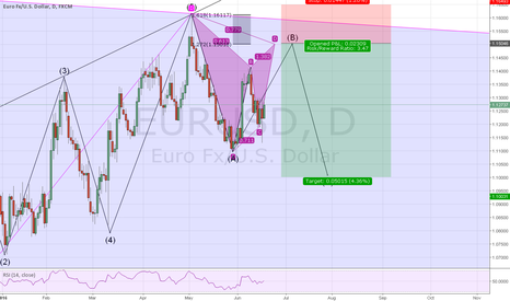 EURUSD: Short based on Gartley and correction