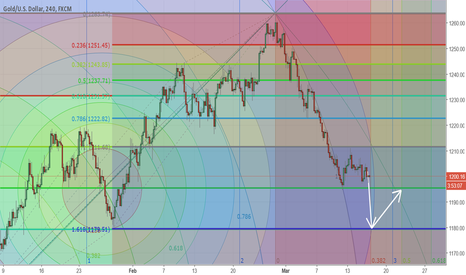 XAUUSD: Gold Analysis, If Fed hikes rate...