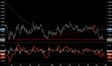 EURUSD: No Such Thing As A Triple Bottom