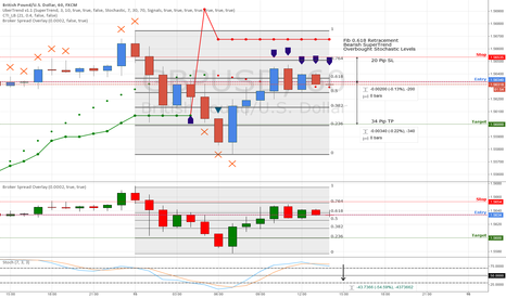 GBPUSD: Fibonacci Retracement on GBP 1 Hour