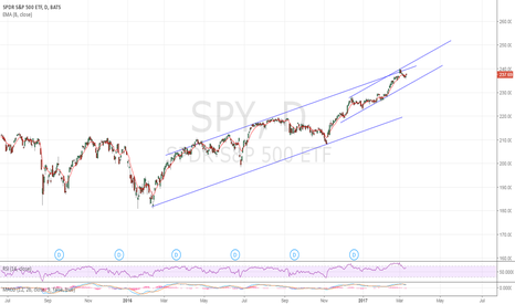 SPY: looking for a play to $239.5