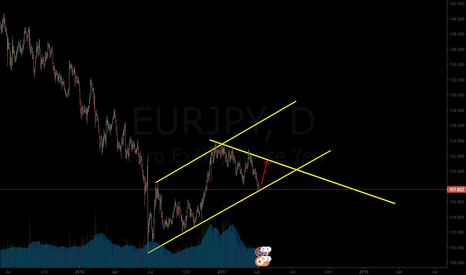 EURJPY: buy this pair till 121.000