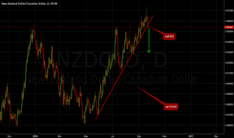 NZDCAD: NZDCAD: Sell breakout