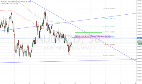 AUDNZD: AUD/NZD SHORT IDEA FOR FEW PIPS