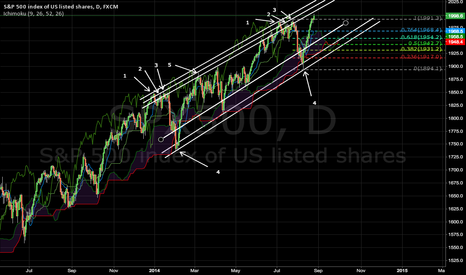 SPX500: SPX: history eternally repeats itself?