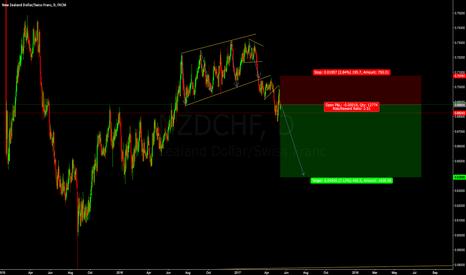 NZDCHF: Sell NZDCHF cmp @ 0.68804