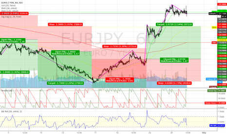 EURJPY: EURJPY @ long/short tradingzone 4 this 16th week `17