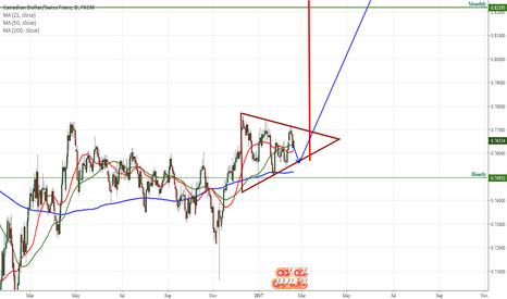 CADCHF: CADCHF Triangle forming