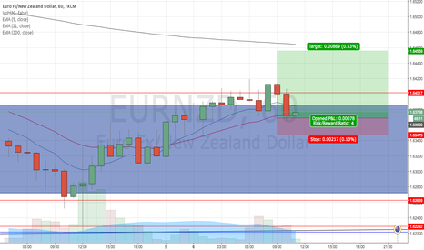 EURNZD: EURNZD Quick Pips?