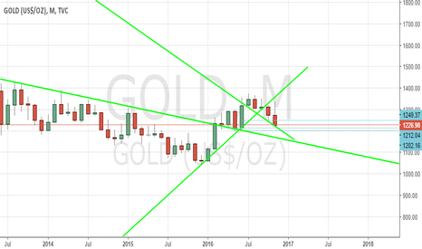 GOLD: long