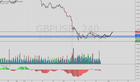 GBPUSD: Some short term upside