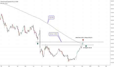 GBPJPY: Short GBP/JPY, looking for lower prices